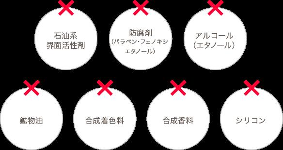 7つの無添加