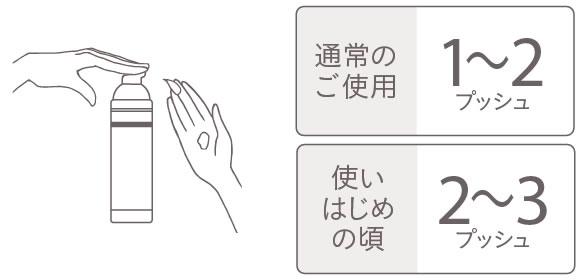 メディプラスゲルDXの使用量の目安 - 通常のご使用:1〜2プッシュ、使い始めの頃:2〜3プッシュ
