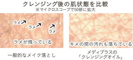 クレンジング後の肌状態を比較(※マイクロスコープで50倍に拡大)