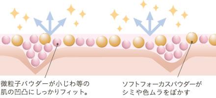 微粒子パウダーが小じわ等の肌の凹凸にしっかりフィット。ソフトフォーカスパウダーがシミや色ムラをぼかす